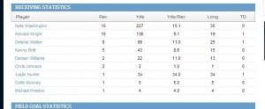 Titans receiving stats