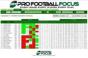 PFF OLB rankings
