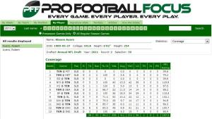 PFF Ayers coverage stats