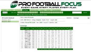 PFF McCourty stats