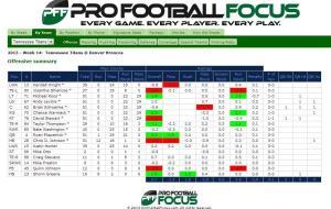 PFF Titans offense