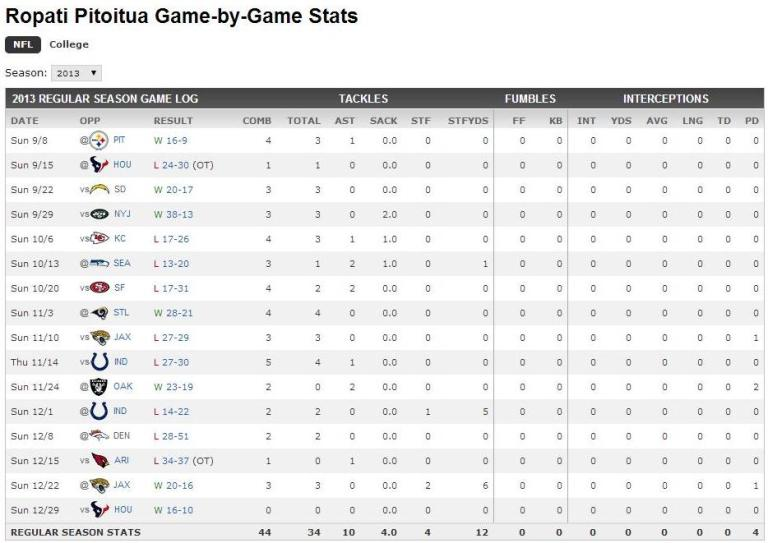 RoPo NFL game stats