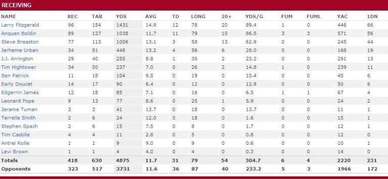 2008 Cardinals RB receiving stats
