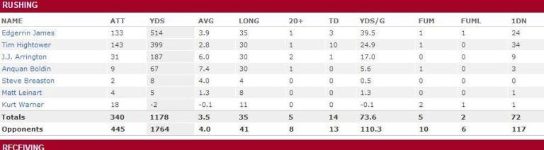 2008 Cardinals RB stats