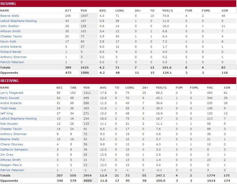 2011 Cardinals RB stats