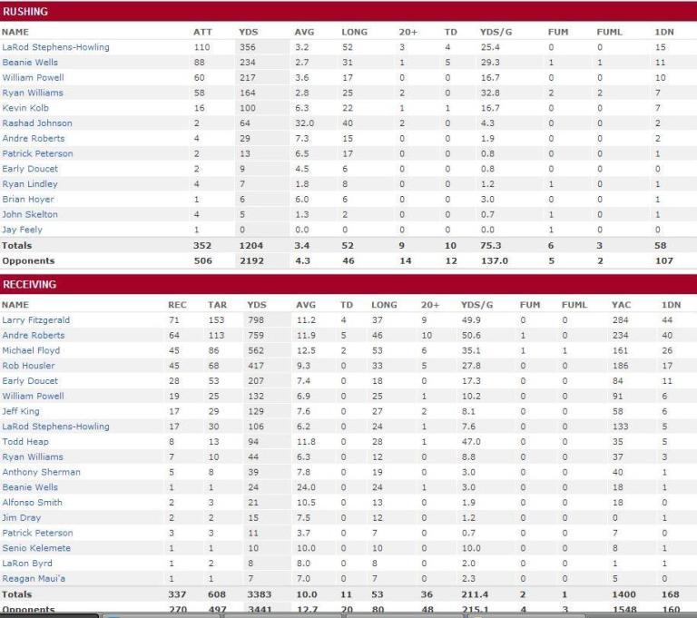 2012 Cardinals RB stats