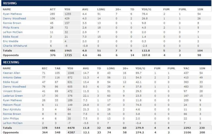 2013 Chargers RB stats