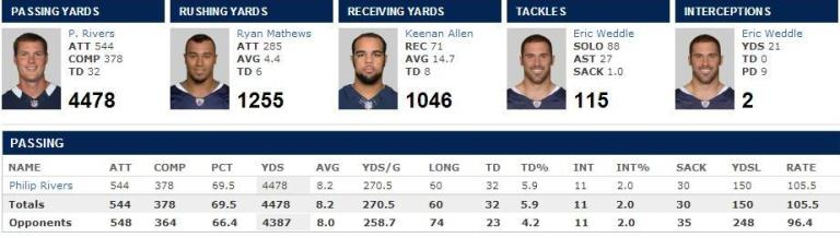 2013 Chargers Rivers