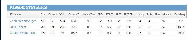 current QB stats