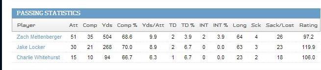 current QB stats