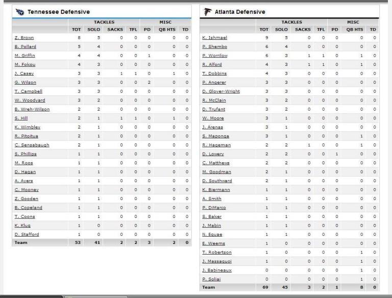 defensive stats