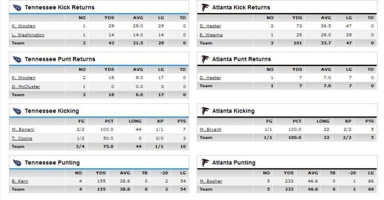 special teams stats