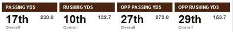 browns rankings
