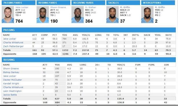 Titans QB and rush stats