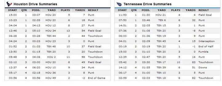 Titans Texans drive chart