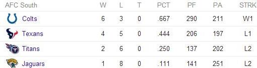 AFC south record