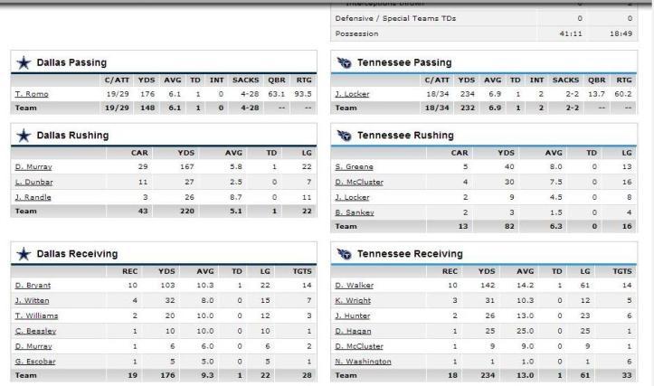 offense stats