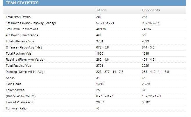 NFL Titans Team Stats