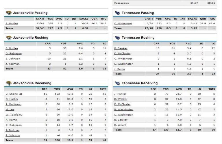 Week 6 offensive numbers
