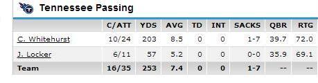 Titans QB stats