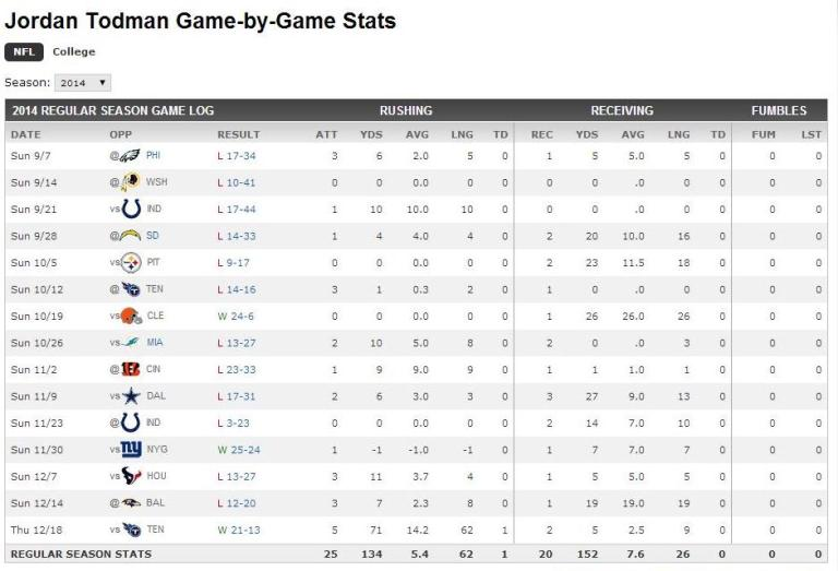 todman stats